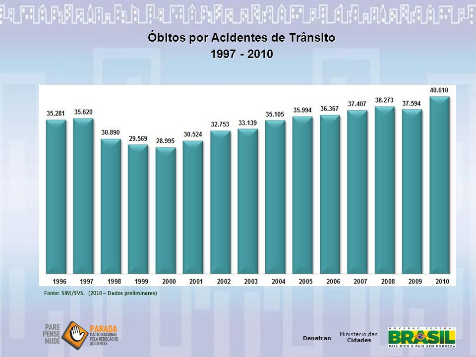 Ministério das Cidades Denatran Ministério das Cidades Denatran Óbitos por Acidentes de Trânsito 1997 - 2010 Fonte: SIM/SVS. (2010 – Dados preliminare