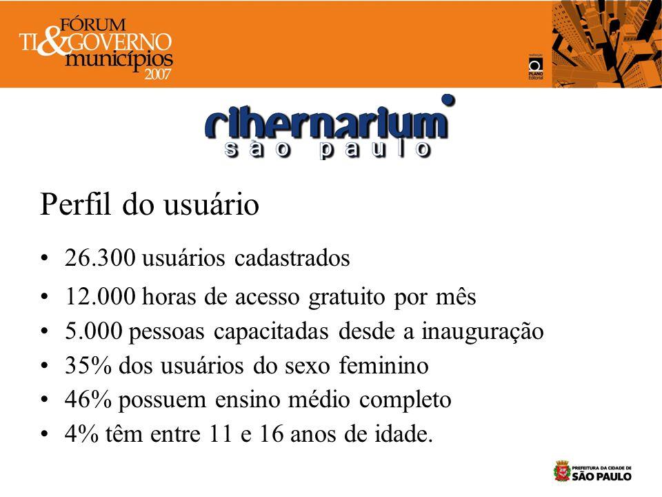 Perfil do usuário 26.300 usuários cadastrados 12.000 horas de acesso gratuito por mês 5.000 pessoas capacitadas desde a inauguração 35% dos usuários d
