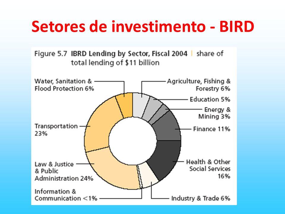 Outras Instituições do Banco Mundial AID- Associação Internacional de Desenvolvimento; IFC- Corporação financeira Internacional; AMGI- Agência Multilateral de Garantia de Investimentos; CIADI- Centro Internacional para Arbitragem de Disputas sobre investimento; BID/BDA/Berd.