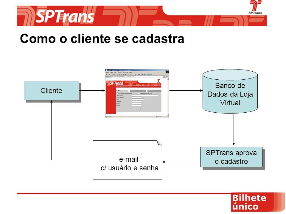 Como o cliente se cadastra Cliente Banco de Dados da Loja Virtual SPTrans aprova o cadastro e-mail c/ usuário e senha