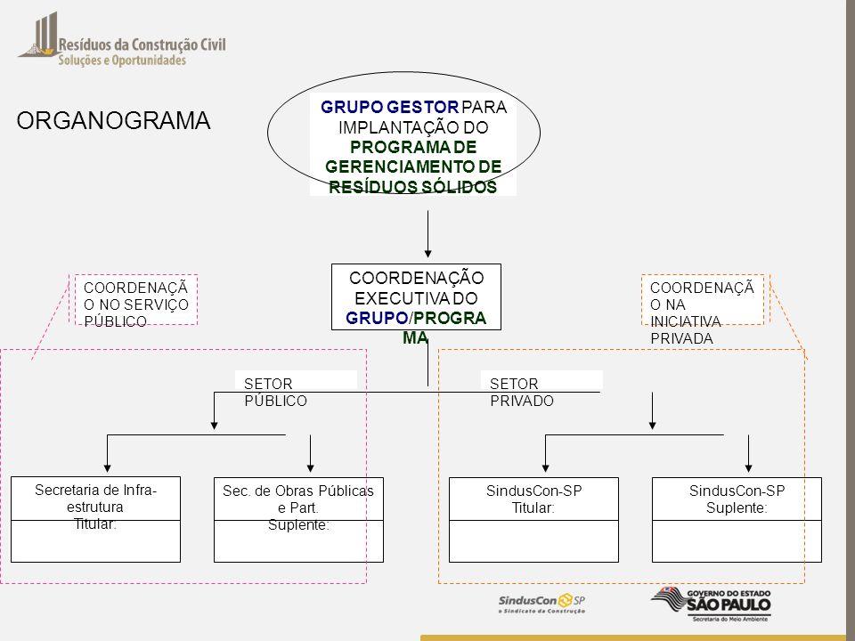 GRUPO GESTOR PARA IMPLANTAÇÃO DO PROGRAMA DE GERENCIAMENTO DE RESÍDUOS SÓLIDOS COORDENAÇÃO EXECUTIVA DO GRUPO/PROGRA MA Secretaria de Infra- estrutura
