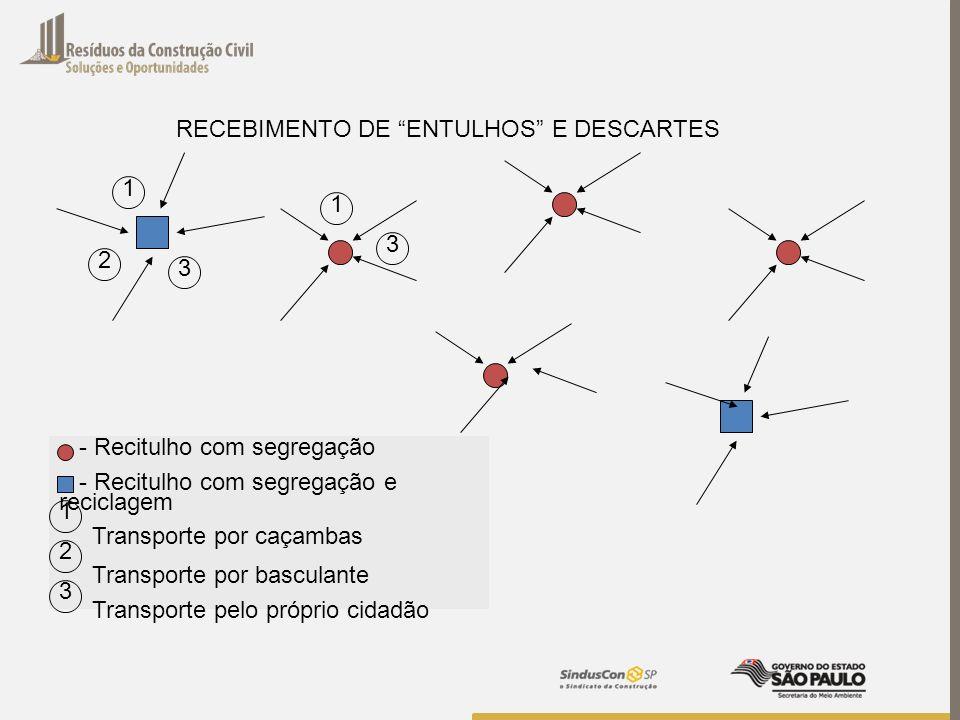 RECEBIMENTO DE ENTULHOS E DESCARTES 1 2 3 1 3 - Recitulho com segregação - Recitulho com segregação e reciclagem Transporte por caçambas Transporte po