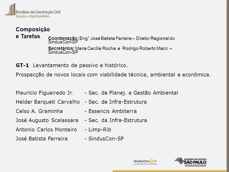 GT-1 Levantamento de passivo e histórico. Prospecção de novos locais com viabilidade técnica, ambiental e econômica. Maurício Figueiredo Jr. - Sec. de