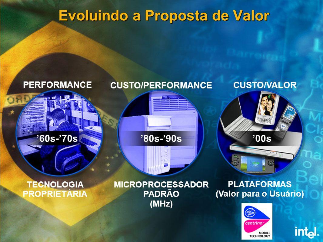Evoluindo a Proposta de Valor 60s-70s PLATAFORMAS (Valor para o Usuário) CUSTO/VALOR 00s PERFORMANCE 80s-90s MICROPROCESSADOR PADRÃO (MHz) CUSTO/PERFO