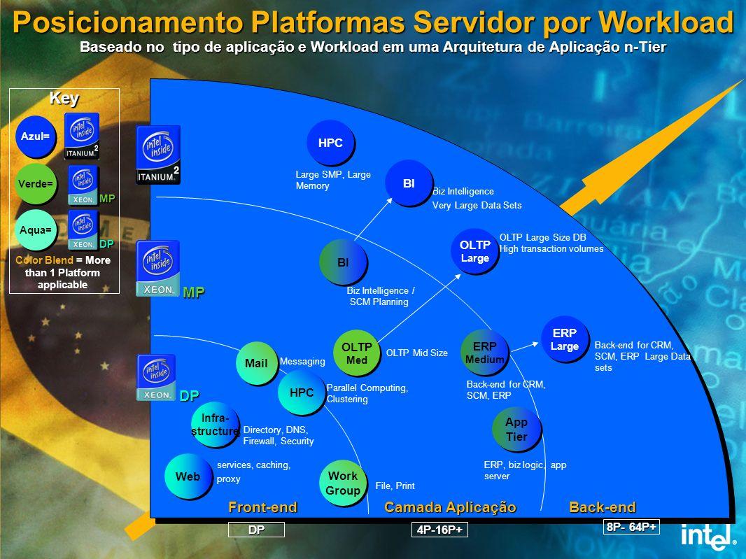 Posicionamento Platformas Servidor por Workload Baseado no tipo de aplicação e Workload em uma Arquitetura de Aplicação n-Tier DP Work Group Work Grou