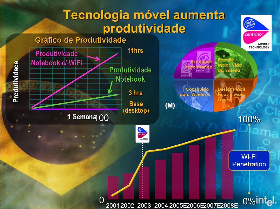 Tecnologia móvel aumenta produtividade 1 Semana Produtividade Produtividade Notebook Base(desktop) 3 hrs Produtividade Notebook c/ WiFi 11hrs Gráfico