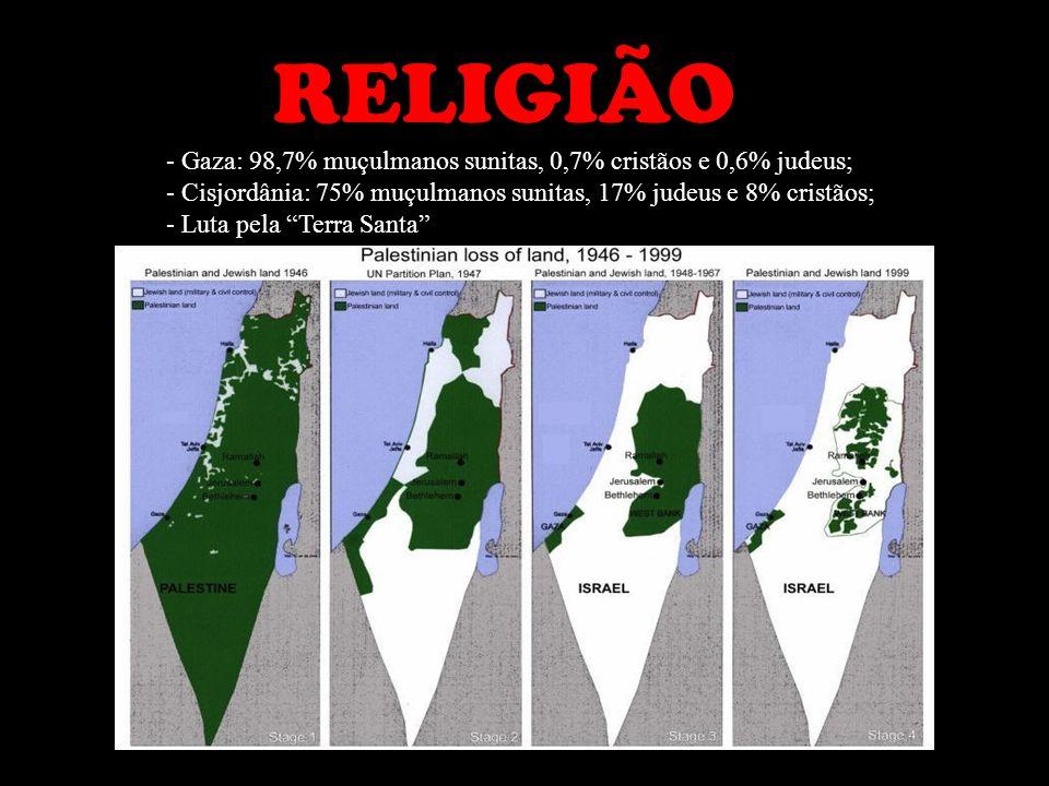 RELIGIÃO - Gaza: 98,7% muçulmanos sunitas, 0,7% cristãos e 0,6% judeus; - Cisjordânia: 75% muçulmanos sunitas, 17% judeus e 8% cristãos; - Luta pela T