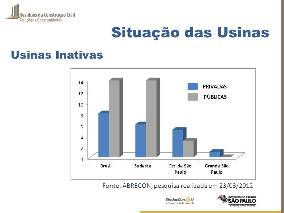 Fonte: ABRECON, pesquisa realizada em 23/03/2012 Situação das Usinas Usinas Inativas