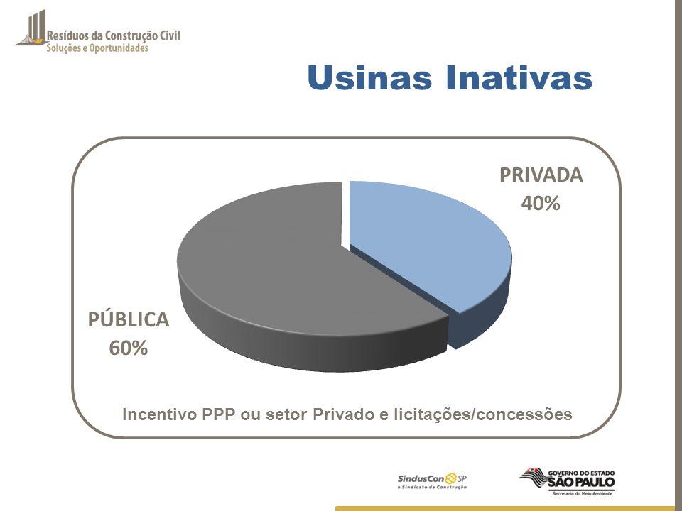 Incentivo PPP ou setor Privado e licitações/concessões Usinas Inativas
