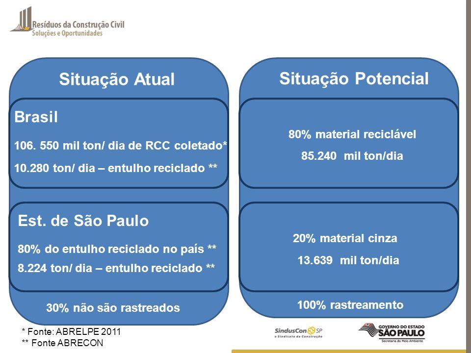 106. 550 mil ton/ dia de RCC coletado* Situação Atual 10.280 ton/ dia – entulho reciclado ** * Fonte: ABRELPE 2011 ** Fonte ABRECON Situação Potencial