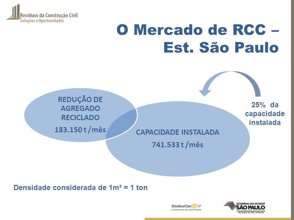 CAPACIDADE INSTALADA 741.533 t /mês REDUÇÃO DE AGREGADO RECICLADO 183.150 t /mês 25% da capacidade instalada Densidade considerada de 1m³ = 1 ton O Me