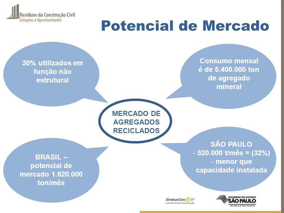 Potencial de Mercado Consumo mensal é de 5.400.000 ton de agregado mineral 30% utilizados em função não estrutural BRASIL – potencial de mercado 1.620