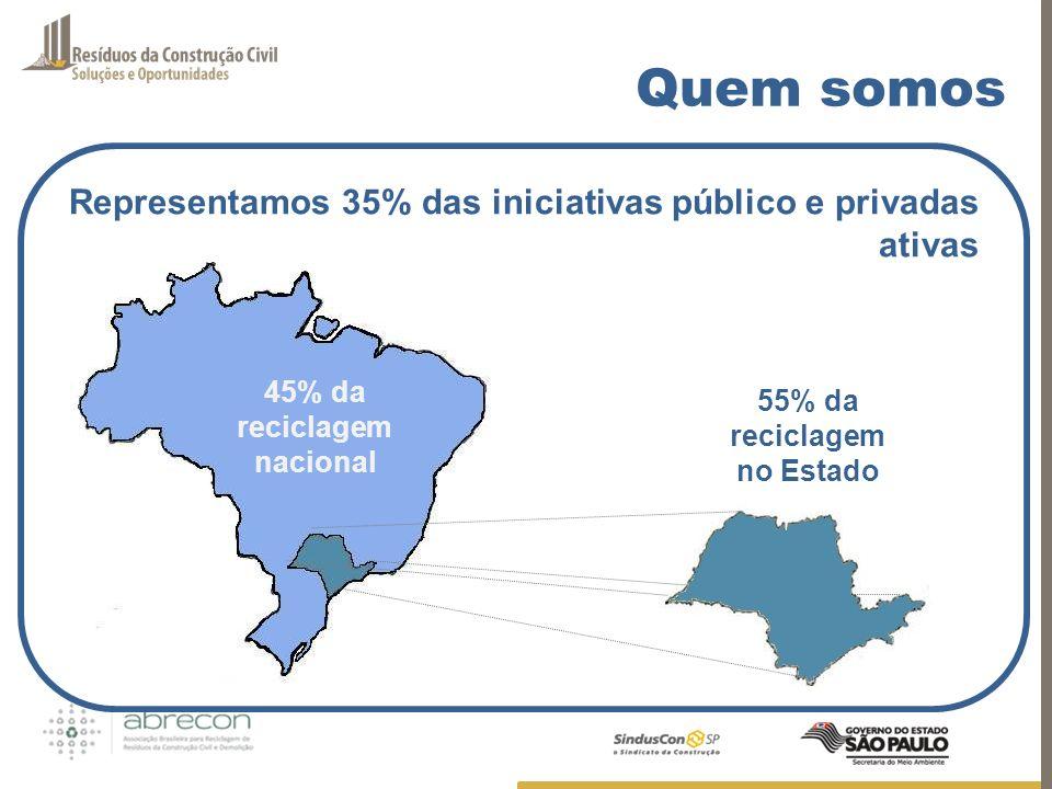 Quem somos Representamos 35% das iniciativas público e privadas ativas 45% da reciclagem nacional 55% da reciclagem no Estado