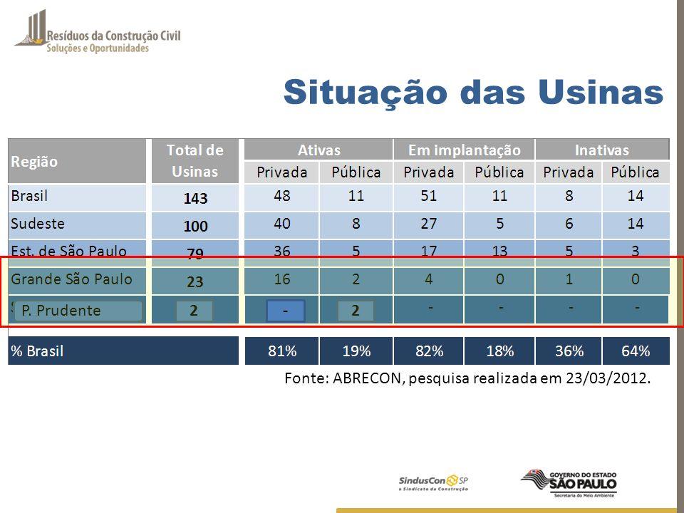 Fonte: ABRECON, pesquisa realizada em 23/03/2012 Situação das Usinas Usinas no Brasil