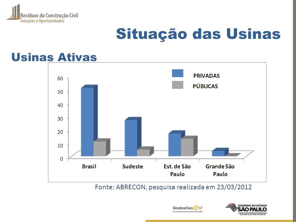 Fonte: ABRECON, pesquisa realizada em 23/03/2012 Situação das Usinas Usinas Ativas