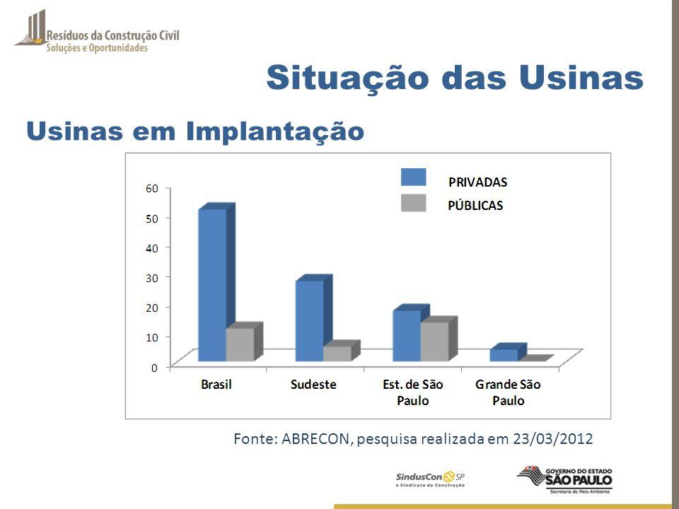 Fonte: ABRECON, pesquisa realizada em 23/03/2012 Usinas em Implantação Situação das Usinas