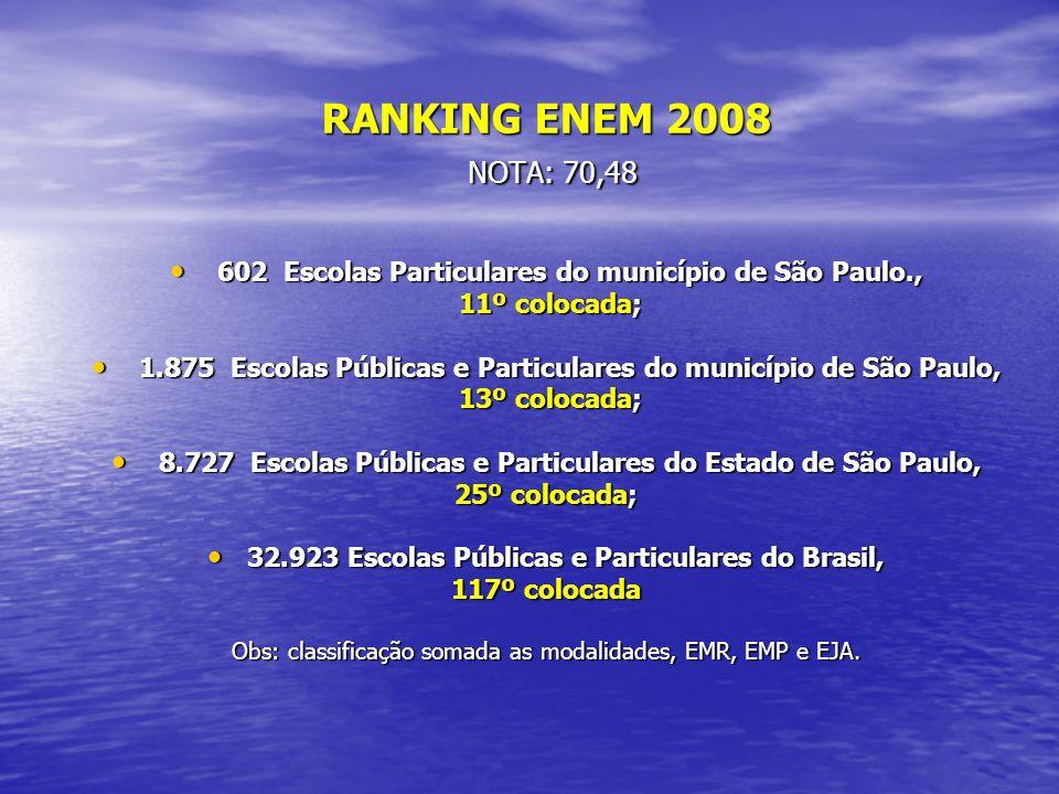 RANKING ENEM 2008 NOTA: 70,48 NOTA: 70,48 602 Escolas Particulares do município de São Paulo., 602 Escolas Particulares do município de São Paulo., 11