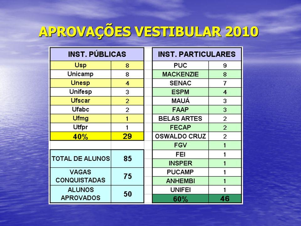 APROVAÇÕES VESTIBULAR 2010