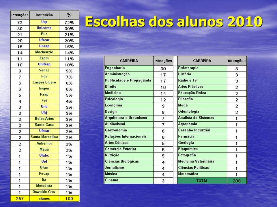 Escolhas dos alunos 2010