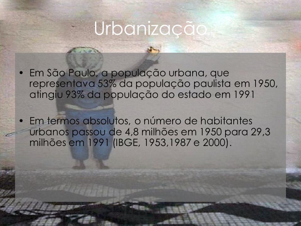 Urbanização Em São Paulo, a população urbana, que representava 53% da população paulista em 1950, atingiu 93% da população do estado em 1991 Em termos