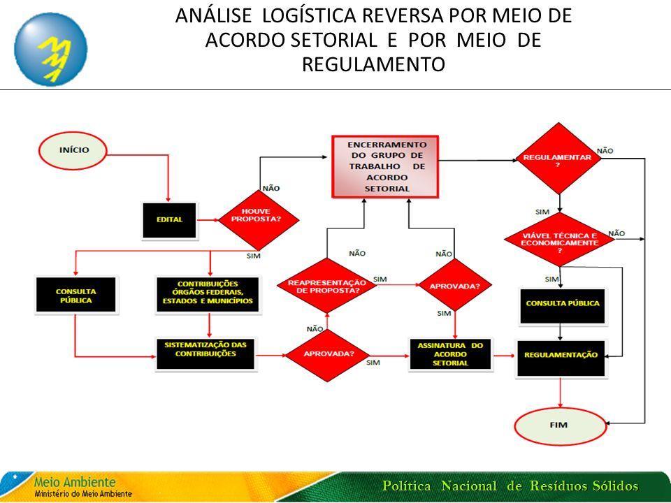Política Nacional de Resíduos Sólidos COMITÊ REGULAMENTADOR PARA IMPLEMENTAÇÃO DE LOGÍSTICA REVERSA