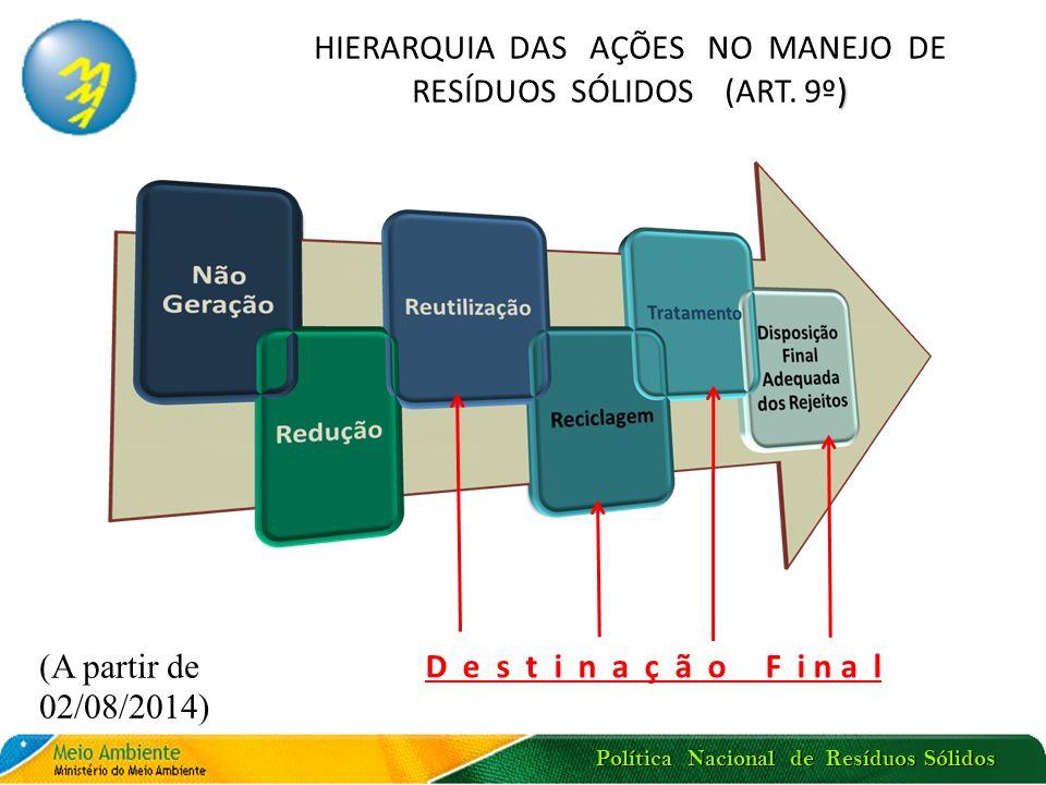 Política Nacional de Resíduos Sólidos ) HIERARQUIA DAS AÇÕES NO MANEJO DE RESÍDUOS SÓLIDOS (ART. 9º ) D e s t i n a ç ã o F i n a l (A partir de 02/08