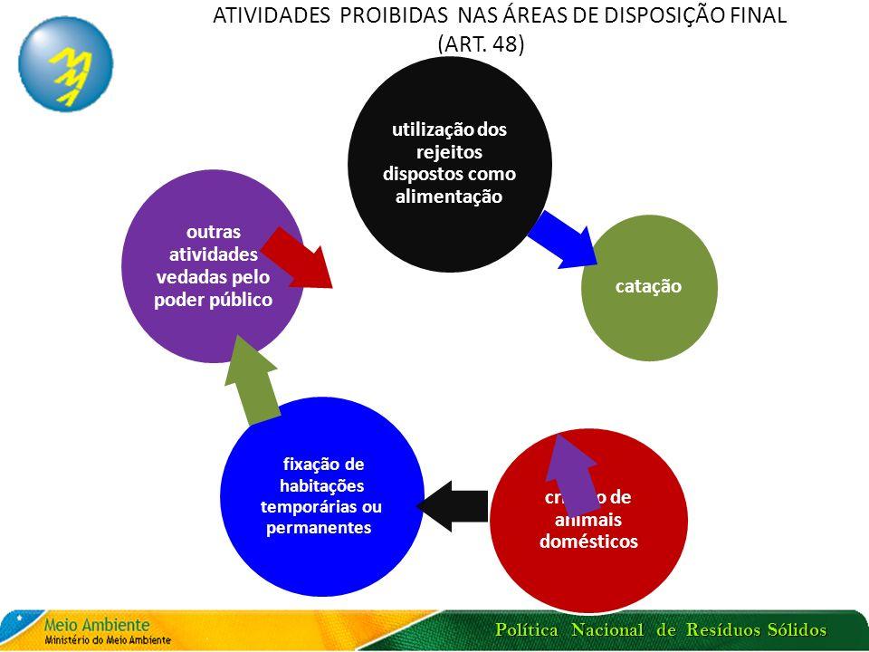 Política Nacional de Resíduos Sólidos ATIVIDADES PROIBIDAS NAS ÁREAS DE DISPOSIÇÃO FINAL (ART. 48) utilização dos rejeitos dispostos como alimentação
