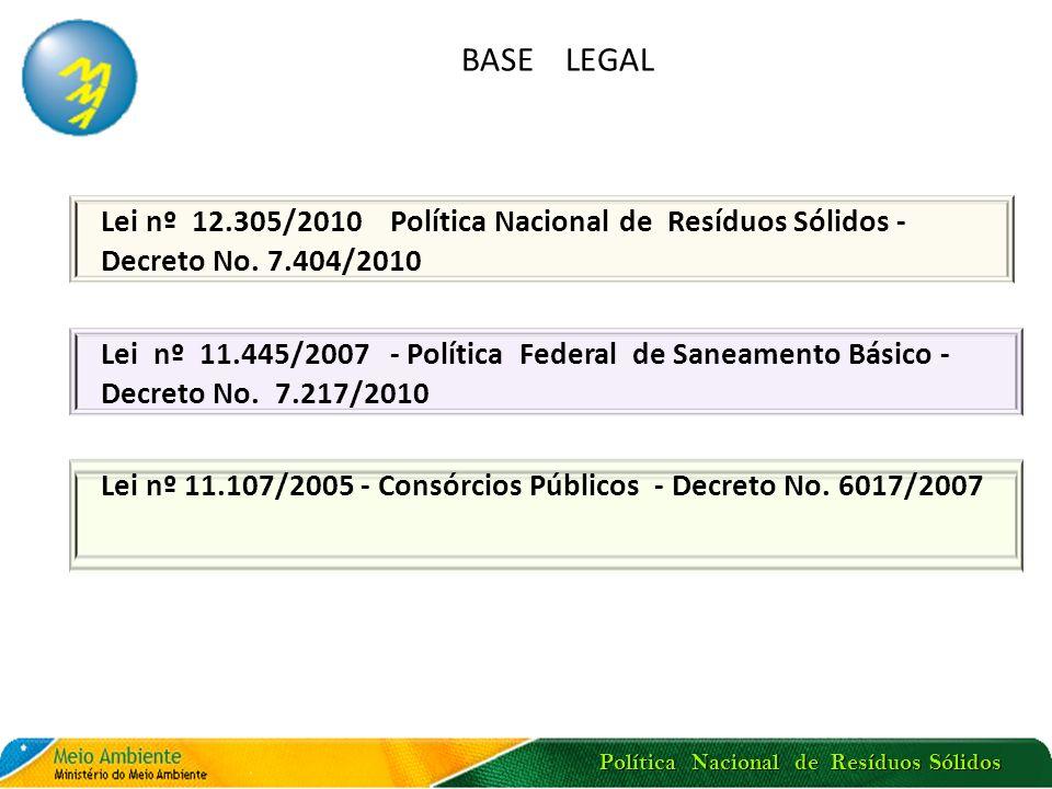 Política Nacional de Resíduos Sólidos BASE LEGAL Lei nº 12.305/2010 Política Nacional de Resíduos Sólidos - Decreto No. 7.404/2010 Lei nº 11.445/2007