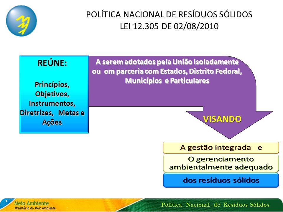 Política Nacional de Resíduos Sólidos POLÍTICA NACIONAL DE RESÍDUOS SÓLIDOS LEI 12.305 DE 02/08/2010 A serem adotados pela União isoladamente ou em pa