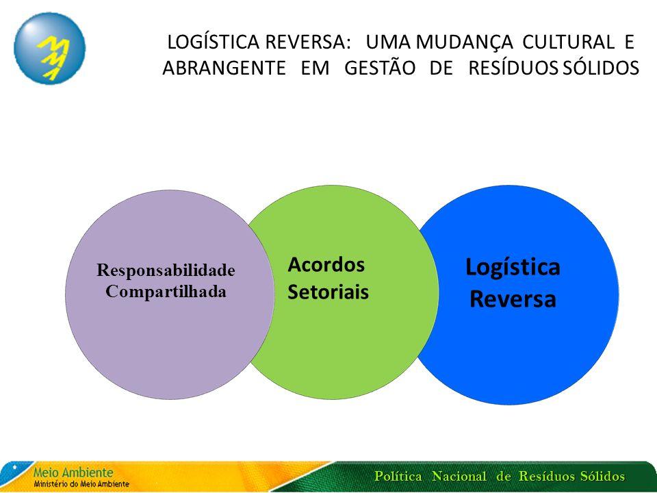 Política Nacional de Resíduos Sólidos LOGÍSTICA REVERSA: UMA MUDANÇA CULTURAL E ABRANGENTE EM GESTÃO DE RESÍDUOS SÓLIDOS Logística Reversa Responsabil