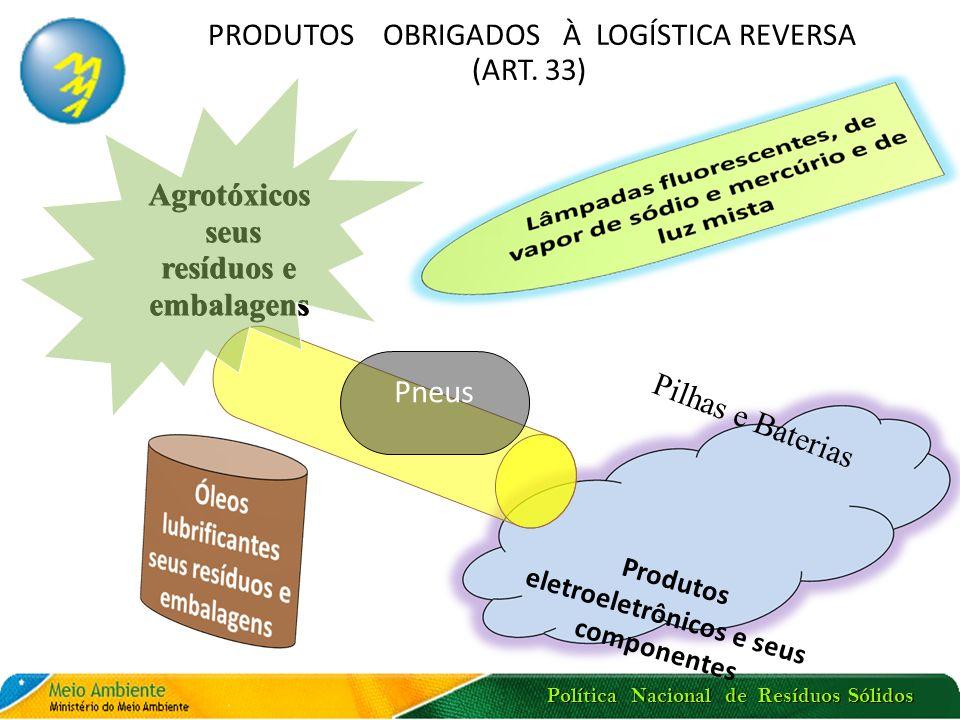 Política Nacional de Resíduos Sólidos LOGÍSTICA REVERSA