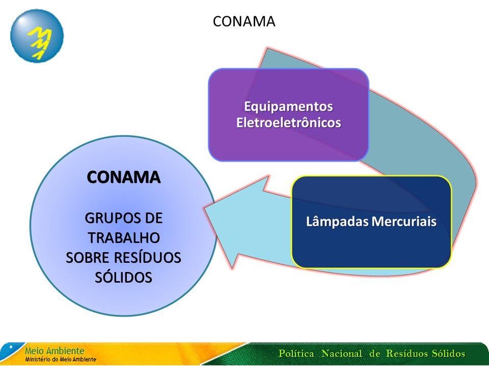 Política Nacional de Resíduos Sólidos CONAMA GRUPOS DE TRABALHO SOBRE RESÍDUOS SÓLIDOS CONAMA