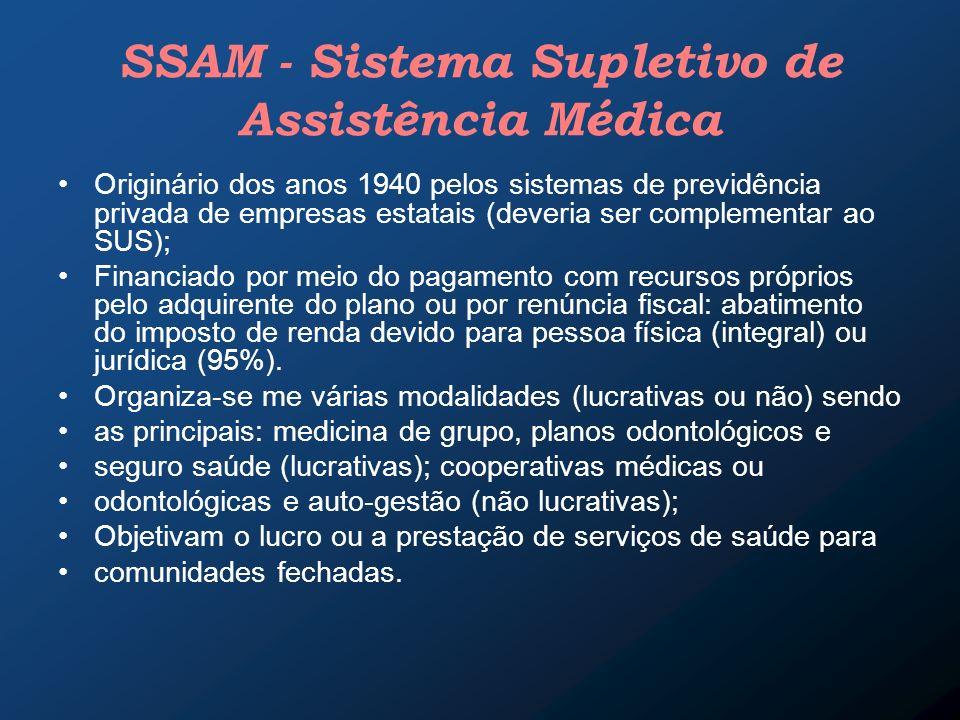 SSAM - Sistema Supletivo de Assistência Médica Originário dos anos 1940 pelos sistemas de previdência privada de empresas estatais (deveria ser comple