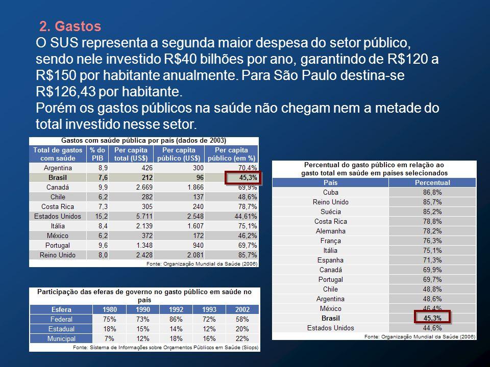 2. Gastos O SUS representa a segunda maior despesa do setor público, sendo nele investido R$40 bilhões por ano, garantindo de R$120 a R$150 por habita