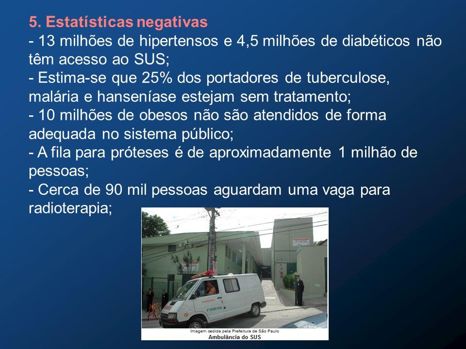 5. Estatísticas negativas - 13 milhões de hipertensos e 4,5 milhões de diabéticos não têm acesso ao SUS; - Estima-se que 25% dos portadores de tubercu