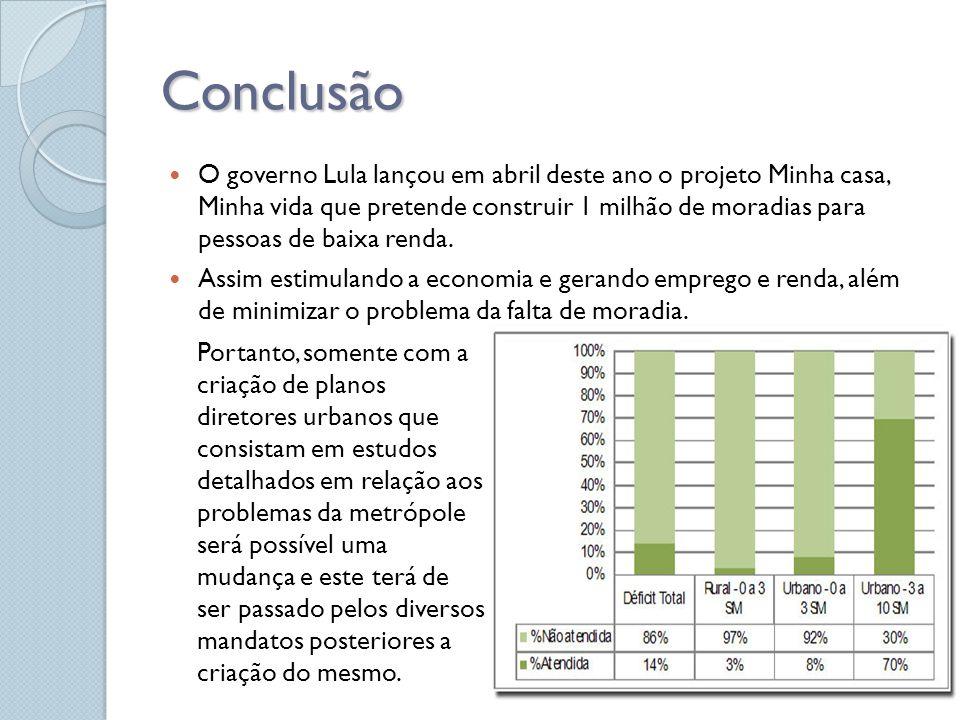 Conclusão O governo Lula lançou em abril deste ano o projeto Minha casa, Minha vida que pretende construir 1 milhão de moradias para pessoas de baixa