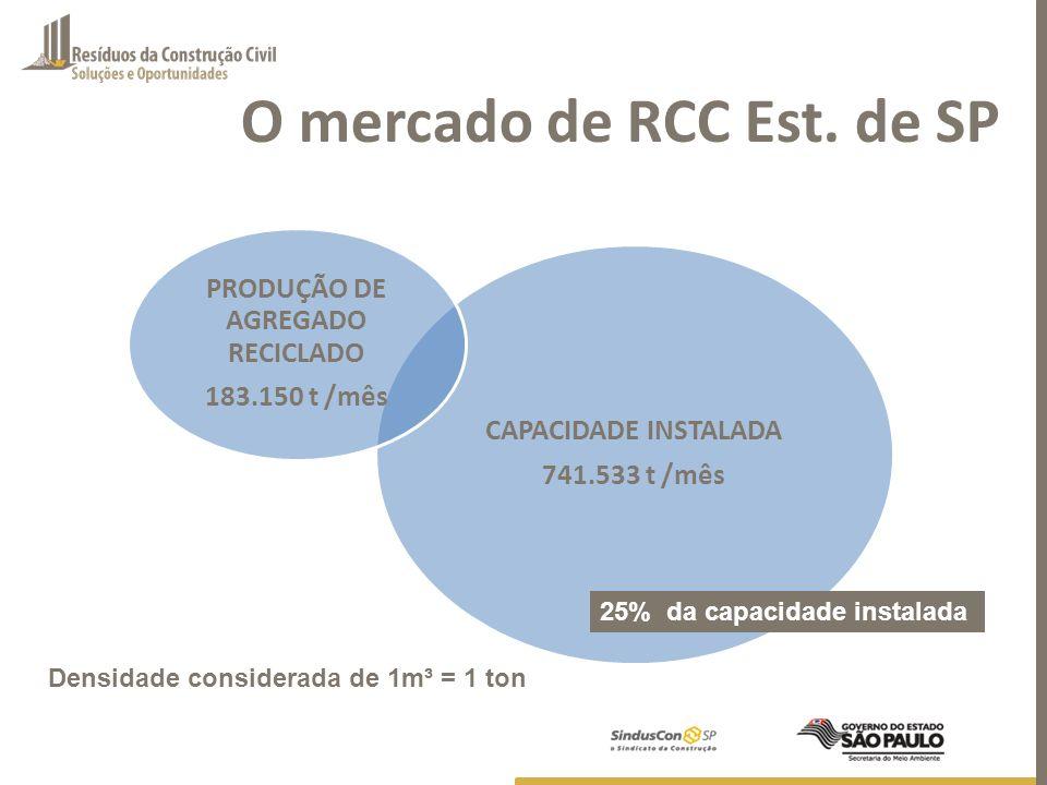 O mercado de RCC Est. de SP CAPACIDADE INSTALADA 741.533 t /mês PRODUÇÃO DE AGREGADO RECICLADO 183.150 t /mês 25% da capacidade instalada Densidade co