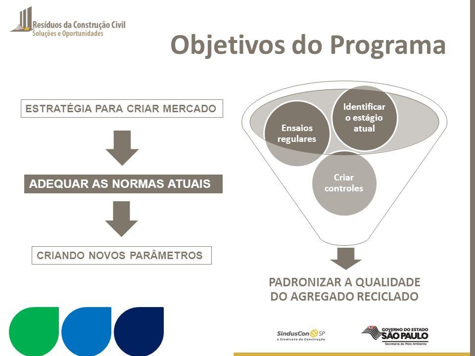 Objetivos do Programa PADRONIZAR A QUALIDADE DO AGREGADO RECICLADO Criar controles Ensaios regulares Identificar o estágio atual ESTRATÉGIA PARA CRIAR