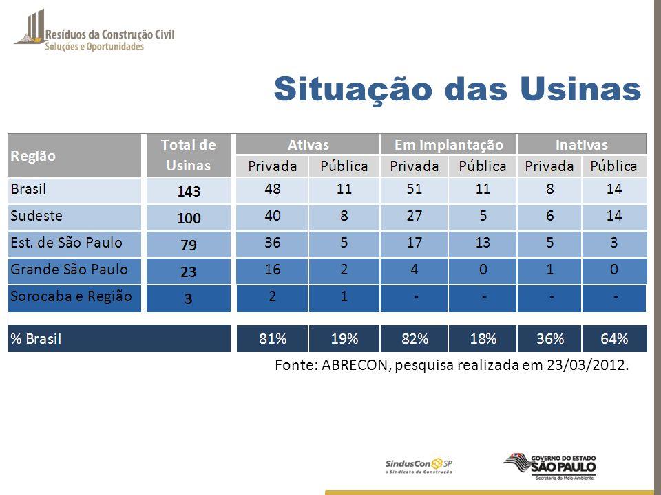 Fonte: ABRECON, pesquisa realizada em 23/03/2012. Situação das Usinas