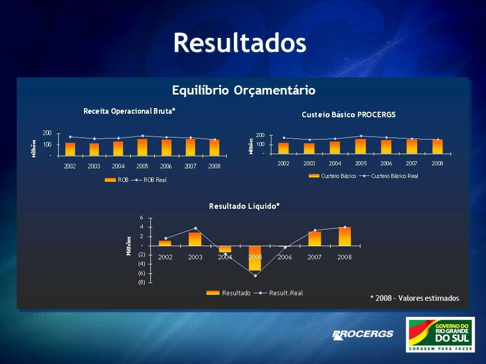 Demonstração da evolução dos custos/despesas (em milhões) 25 30 35 40 45 50 200620072008 2006/2007 -20,10% 2006/2007 -20,10% 2006/2008 -34,28% 2006/2008 -34,28% * Valores realizados de Jan a Set de cada ano.