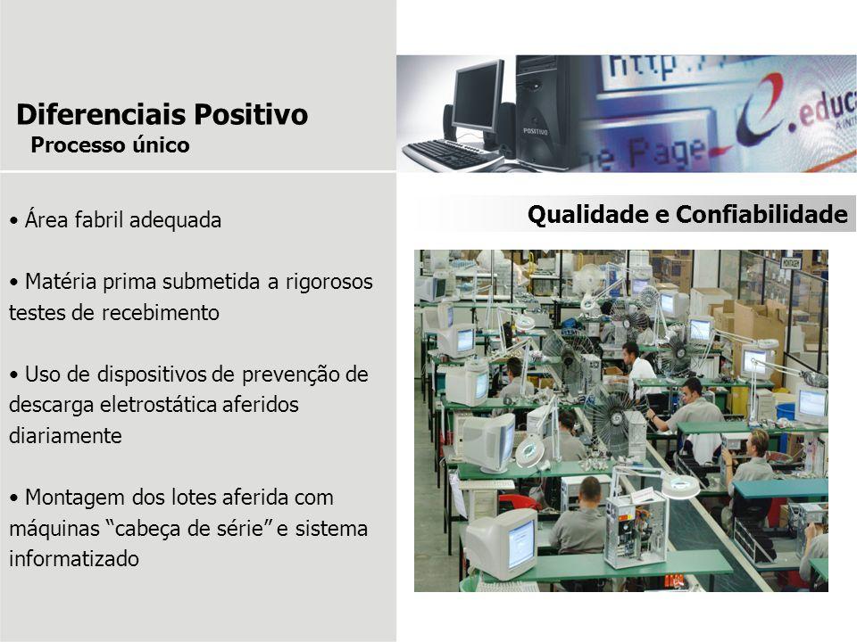 Diferenciais Positivo Área fabril adequada Matéria prima submetida a rigorosos testes de recebimento Uso de dispositivos de prevenção de descarga elet