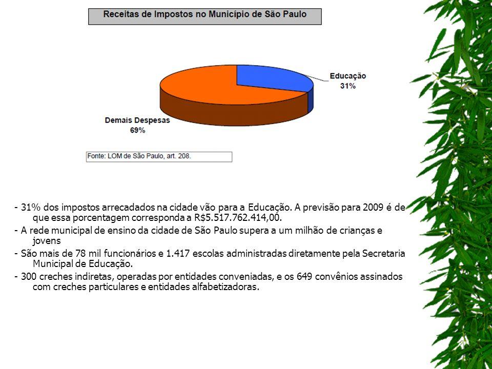 - 31% dos impostos arrecadados na cidade vão para a Educação.