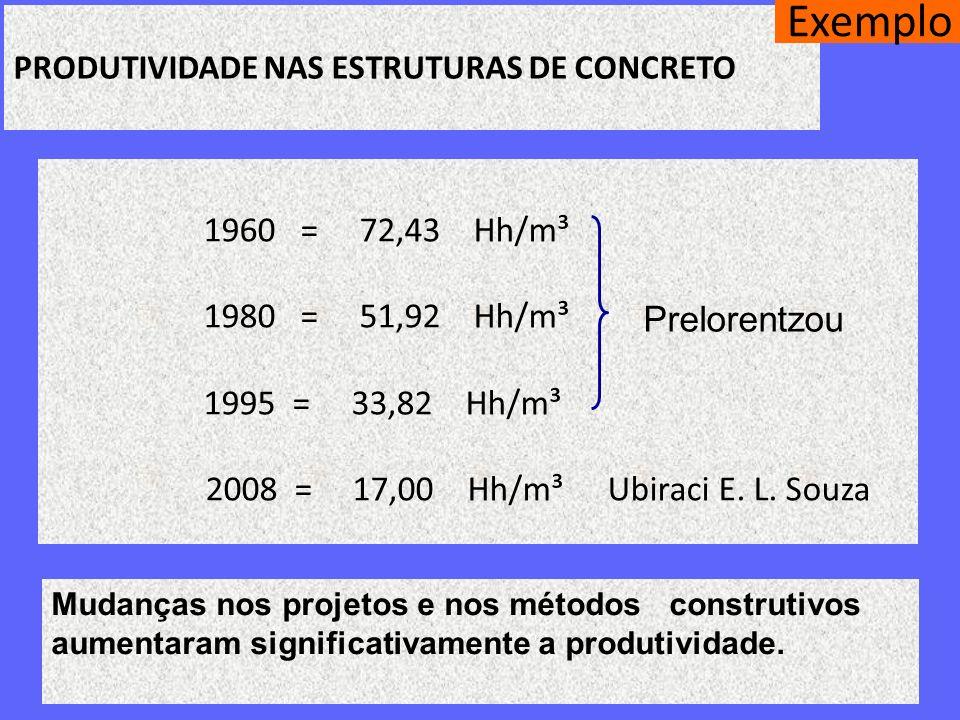 PRODUTIVIDADE NAS ESTRUTURAS DE CONCRETO 1960 = 72,43 Hh/m³ 1980 = 51,92 Hh/m³ 1995 = 33,82 Hh/m³ 2008 = 17,00 Hh/m³ Ubiraci E. L. Souza Prelorentzou