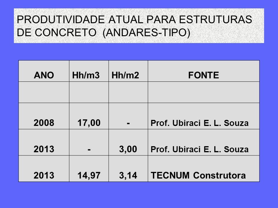 PRODUTIVIDADE ATUAL PARA ESTRUTURAS DE CONCRETO (ANDARES-TIPO) ANOHh/m3Hh/m2FONTE 200817,00- Prof. Ubiraci E. L. Souza 2013-3,00 Prof. Ubiraci E. L. S