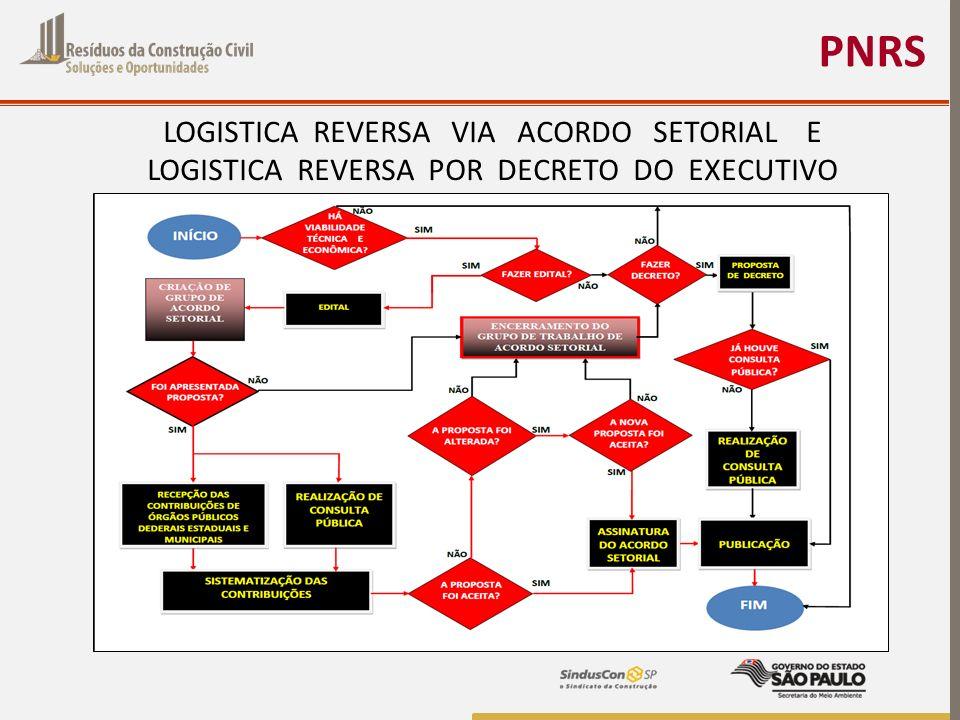 PNRS LOGISTICA REVERSA VIA ACORDO SETORIAL E LOGISTICA REVERSA POR DECRETO DO EXECUTIVO