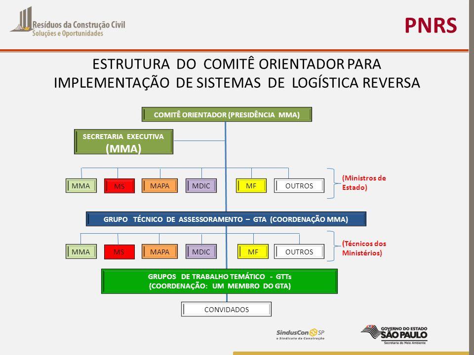 PNRS ESTRUTURA DO COMITÊ ORIENTADOR PARA IMPLEMENTAÇÃO DE SISTEMAS DE LOGÍSTICA REVERSA COMITÊ ORIENTADOR (PRESIDÊNCIA MMA) SECRETARIA EXECUTIVA (MMA)