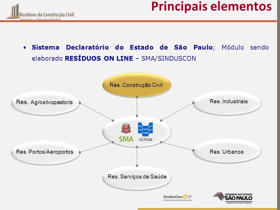 RESÍDUOS ON LINESistema Declaratório do Estado de São Paulo; Módulo sendo elaborado RESÍDUOS ON LINE – SMA/SINDUSCON Principais elementos Res. Constru