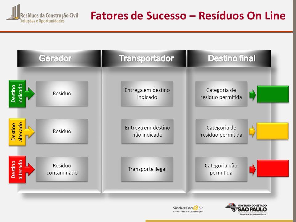 Fatores de Sucesso – Resíduos On Line Resíduo Entrega em destino indicado Categoria de resíduo permitida Destino indicado Destino alterado Entrega em