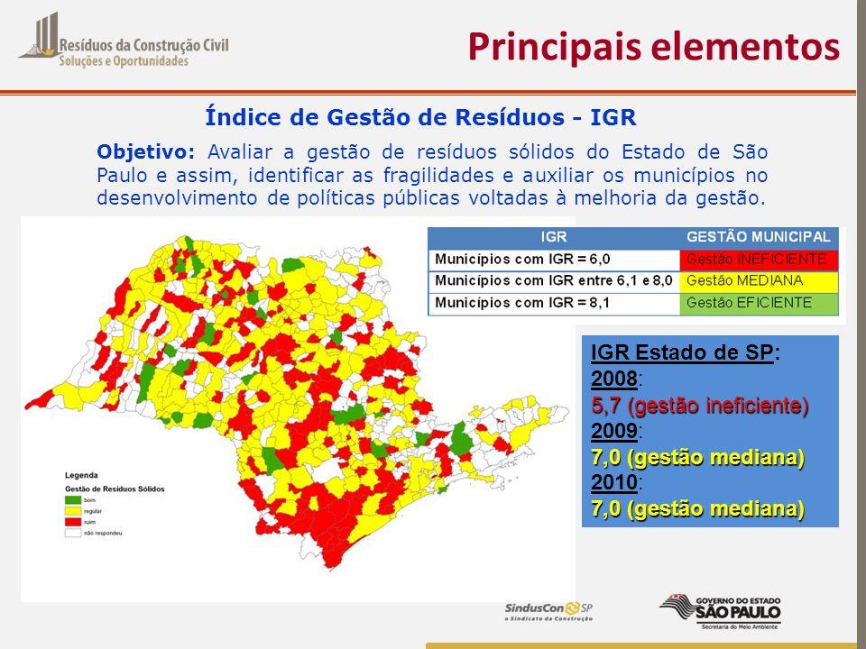 Principais elementos IGR Estado de SP: 2008: 5,7 (gestão ineficiente) 2009: 7,0 (gestão mediana) 2010: 7,0 (gestão mediana) Objetivo: Avaliar a gestão