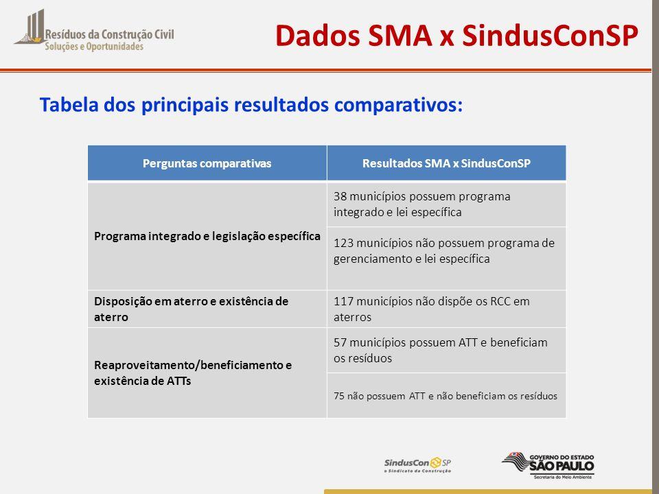 Tabela dos principais resultados comparativos: Dados SMA x SindusConSP Perguntas comparativasResultados SMA x SindusConSP Programa integrado e legisla